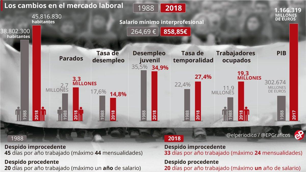 Gráfico sobre la huelga del 14-D.
