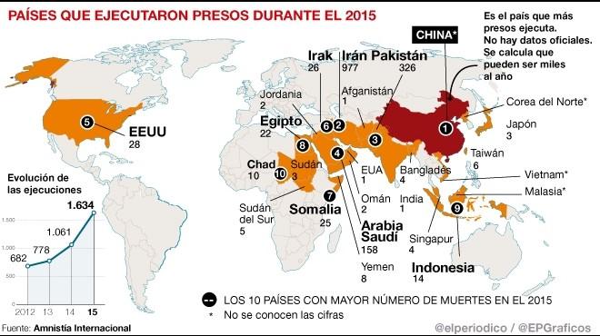 Más de 1.600 personas fueron ejecutadas en el 2015 en el mundo, la mayor cifra desde 1989