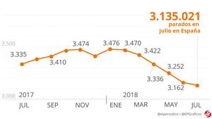 El turismo recorta el paro hasta niveles del 2008 a costa de la precariedad
