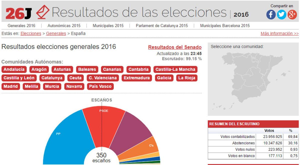 Cabecera de la página de resultados de las elecciones generales 2016.