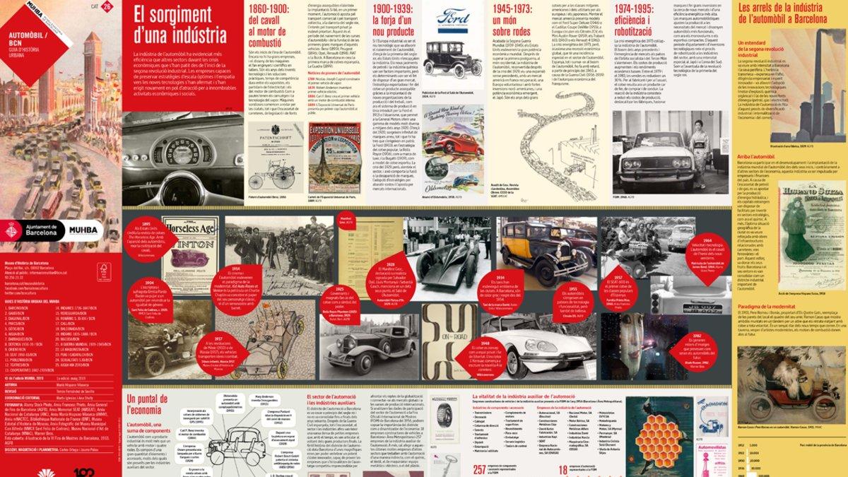 Guía de la historia de BCN y el salón.