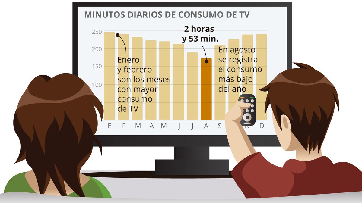 Los españoles pasan de la tele en verano