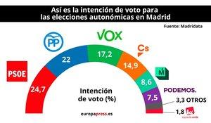 Intención de voto en la Comunidad de Madrid, según el último sondeo de Telemadrid.