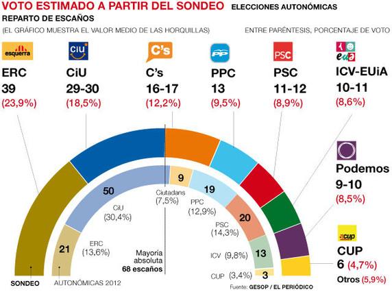 ERC saca más ventaja que nunca a CiU y Podemos lograría 10 escaños en el Parlament