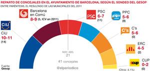 El Barómetro del GESOP sobre Barcelona para EL PERIÓDICO.