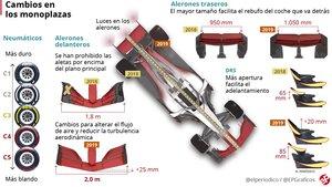 Las novedades de la Fórmula Uno 2019