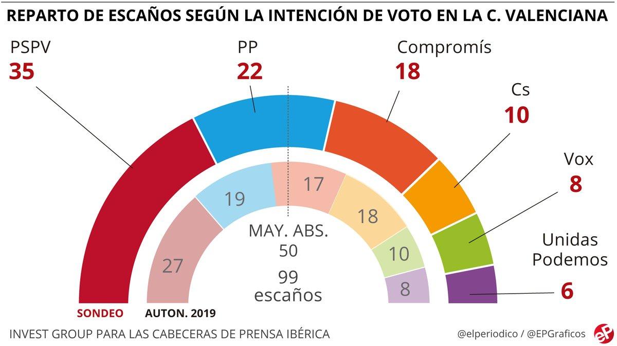 Enquesta: L'esquerra amplia el seu avantatge al País Valencià