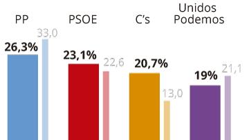 CIS: Cs consolida su empuje y ya es tercero por delante de Podemos
