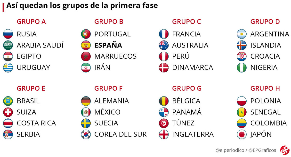 Grupos que ha deparado el sorteo del Mundial de Rusia 2018.