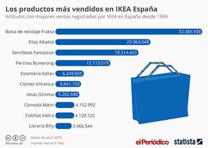 Lo que más vende Ikea son sus bolsas