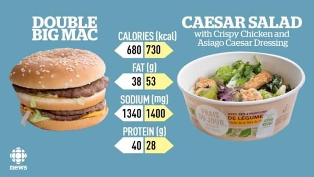 Una ensalada de McDonald's engorda más que su hamburguesa doble