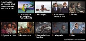 Lista completa de las nominaciones a los Oscar 2017