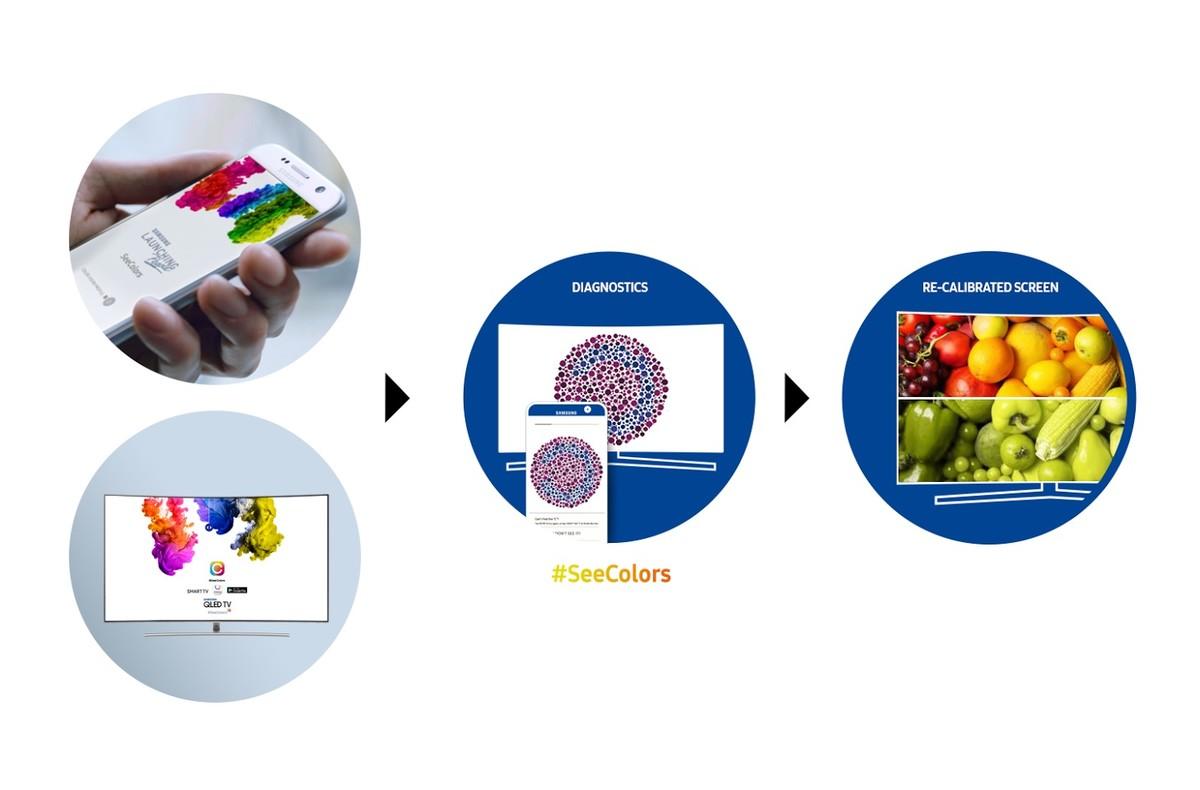 Nueva aplicación para daltónicos, SeeColors.