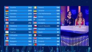Daniela Ruah y Catarina Furtado, presentadoras de Eurovisión 2018, desvelando los puntos del televoto.