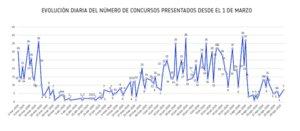 Evolución de concursos empresariales hasta agosto, según D&B.