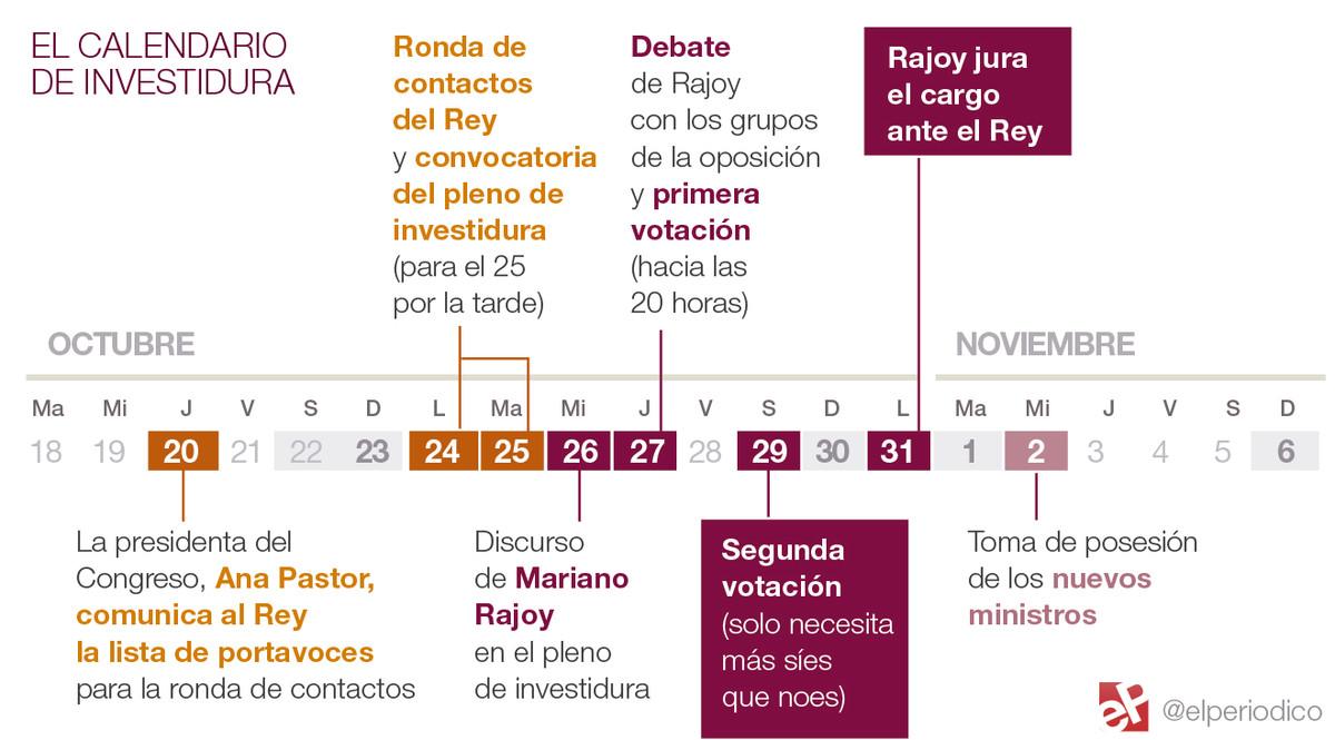 Calendario Mariano.El Calendario Que Maneja El Congreso Para Investir A Rajoy