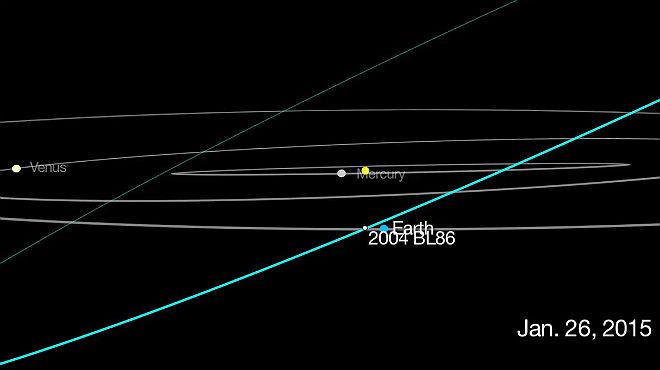 Gráfico animado de la aproximación del asteroide 2004 BL86 a la Tierra.