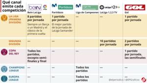 El fútbol se vuelve (cada vez) más de pago en España y otras noticias que debes saber hoy, en un minuto