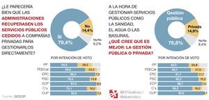 Los catalanes apuestan por 'desprivatizar' los servicios básicos