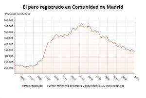 Gráfico de la evolución del paro en la Comunidad de Madrid hasta julio del 2019.