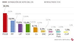 El PSOE consolida el seu avantatge i treu 12 punts al PP, segons l'enquesta del CIS