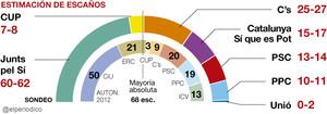 El independentismo obtendría una ajustada mayoría absoluta el 27-S