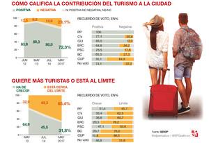 Suport majoritari al turisme però també a posar-hi límits