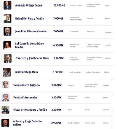 Las 10 personas más ricas de España