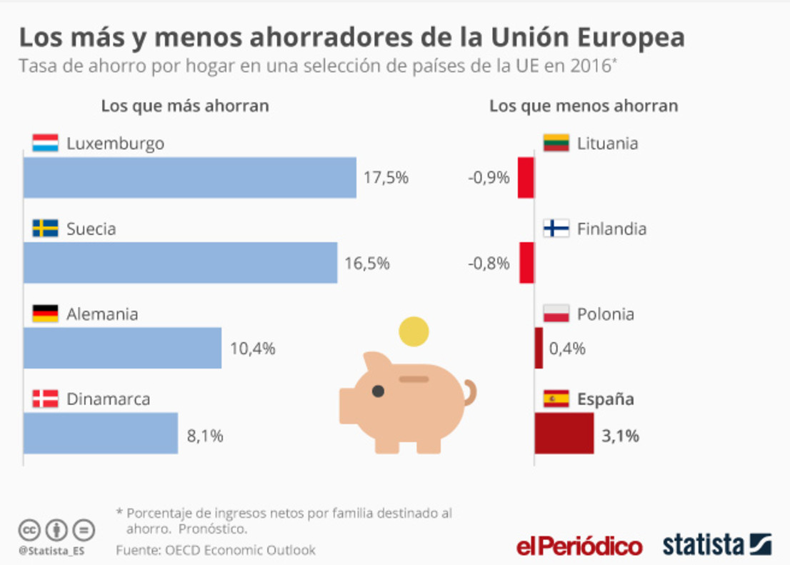 Ahorro de las familias, según la OCDE y Statista.