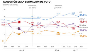 El CIS acorta la ventaja del PP y coloca al PSOE en segunda posición