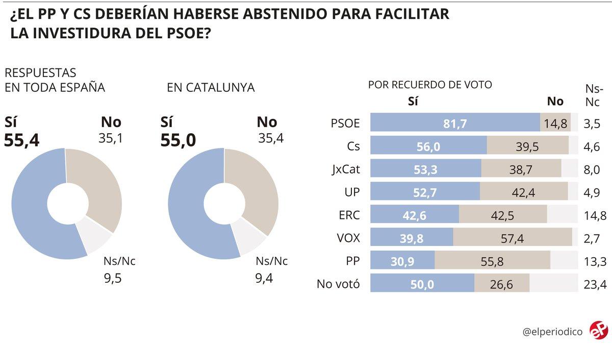 Sondeig: Els espanyols creuen que el PP i Cs s'haurien d'abstenir