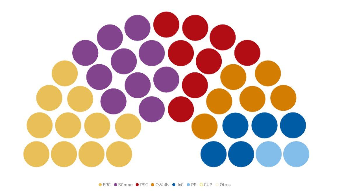 Així estan les enquestes de les eleccions municipals el 2019 a Barcelona