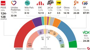 Encuesta elecciones generales España: Sánchez repetiría mayoría y Cs se hundiría en beneficio del PP