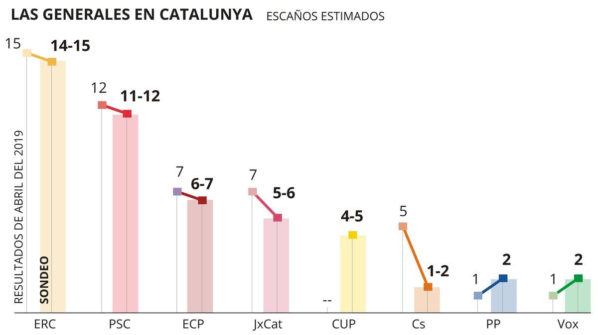 Sondeo de GESOP sobre las elecciones generales del 10-N en Catalunya.