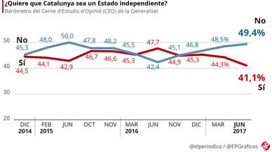 El 'no' a la independencia agranda su ventaja a dos meses del 1-O