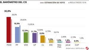 El CIS reduce la ventaja del PSOE sobre el PP a 11,9 puntos y resitúa a Vox como tercera fuerza