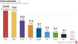 Encuesta elecciones generales Catalunya: Pulso entre ERC y PSC a una semana del 28-A