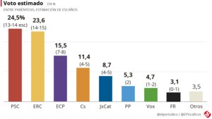 ERC y PSC se disputan la victoria