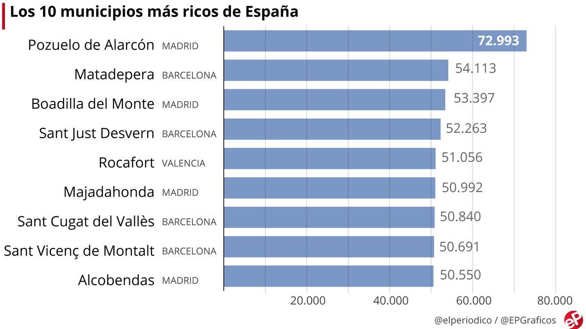 Gráfico con la lista de los municipios con más renta per cápita de media en España.