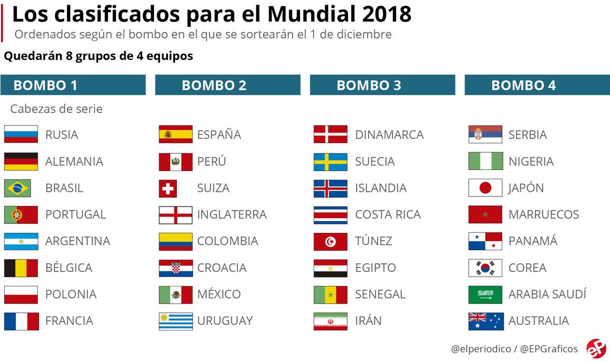 clasificacion de selecciones para el mundial