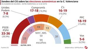La Comunitat Valenciana, por libre pero a rebufo de Sánchez y del CIS