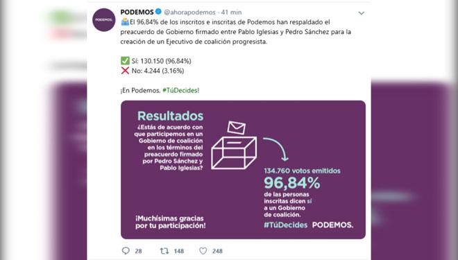 Los inscritos de Podemos han decidido avalar, con el 97 por ciento a favor, la participación de los morados en el Gobierno de coalición con el PSOE.
