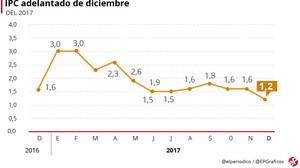 El IPC se modera en la recta final del año hasta el 1,2% en el 2017