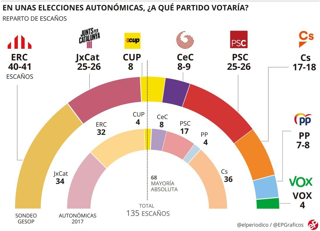 ERC ganaría las elecciones con holgura y podría elegir entre JxCat o la izquierda