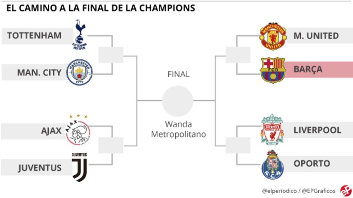 El sorteo de los cuartos de final de la Champions, en directo online