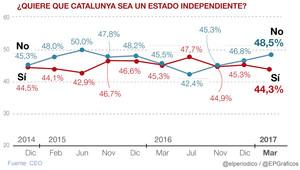 El 'no' a la independencia avanza y se impondría al 'sí' por cuatro puntos, según el CEO