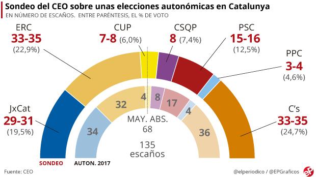 ERC superaría a Junts per Catalunya si se repitiesen las elecciones, según el CEO