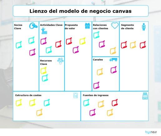 Lienzo del modelo de negocio Canvas. // Fuente Propia