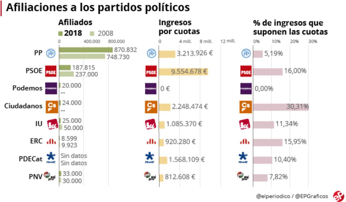 Afiliación a los partidos políticos en España.