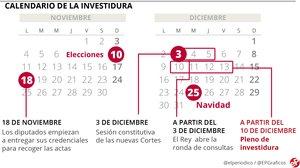 Calendario de la investidura de Pedro Sánchez: ¿Gobierno antes de Navidad?